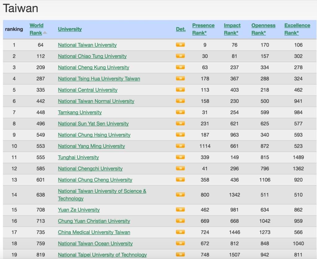 世界網路大學排行 本校居台灣地區第11名